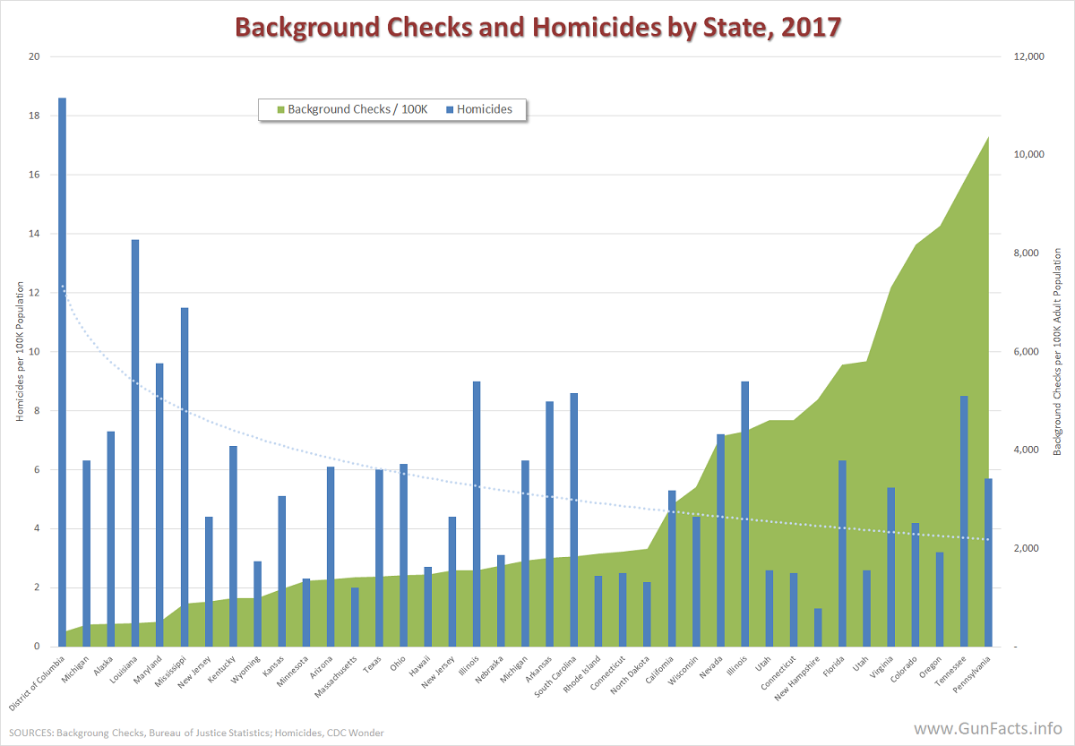 Background Checks and Homicides by State, 2017