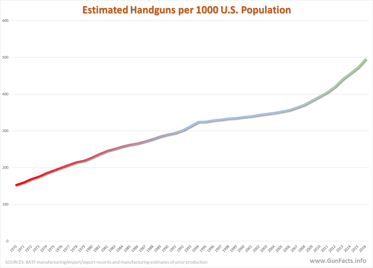 Estimated Handgun Supply per 1000 population