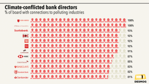 Climate conflicted bank directors