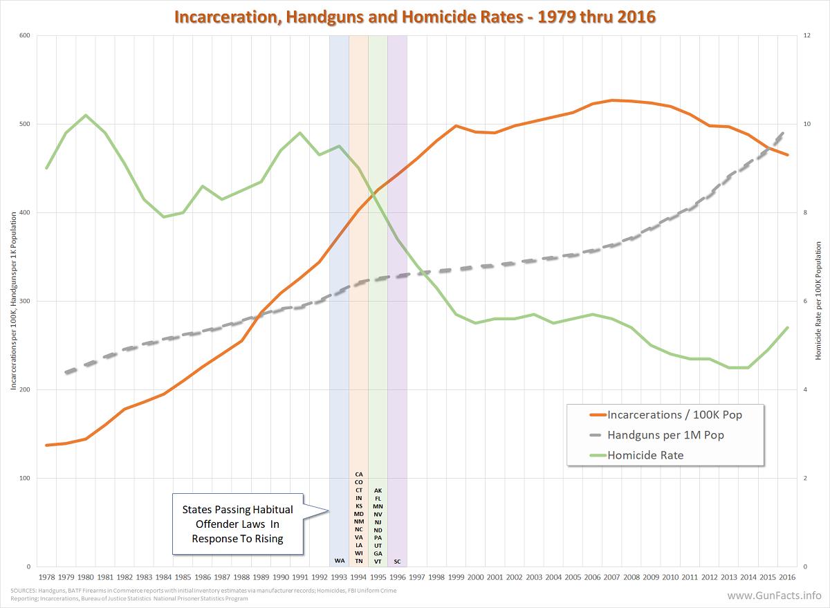Incarceration rates, handgun supply and homicide rates 1978 thru 2016