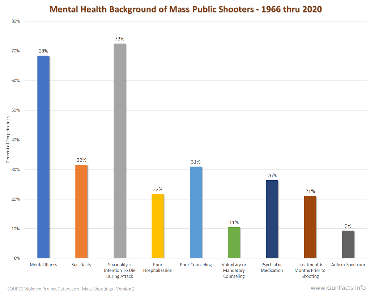MASS PUBLIC SHOOTINGS - Mental Health Background of Mass Public Shooters - 1966 thru 2020