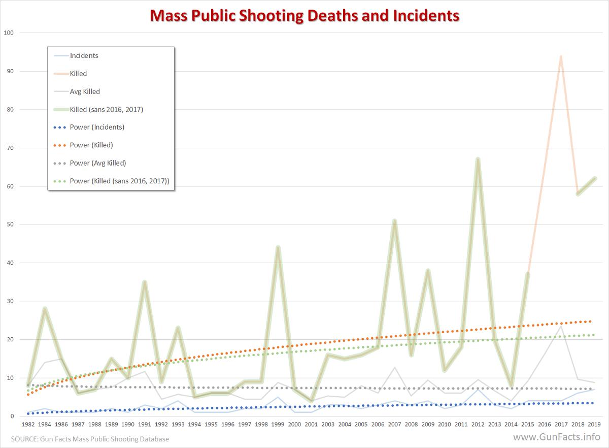 Mass Public Shootings U.S. - killed per year 1982 thru 2019