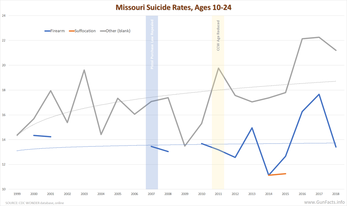 Missouri Suicide Rates, Ages 10-24