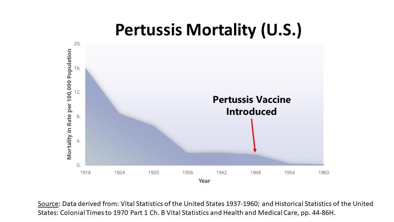 Pertussis Mortality U.S.