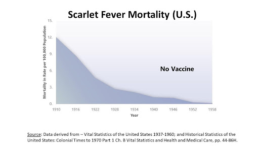 Scarlet Fever Mortality U.S.