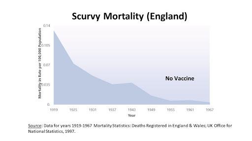 Scurvy Mortality U.S.