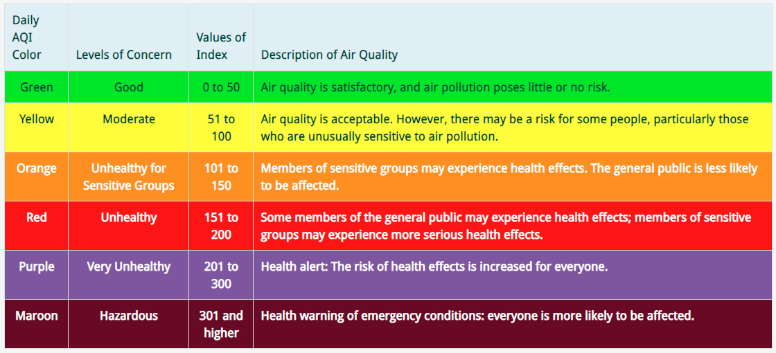 U.S. Air Quality Index