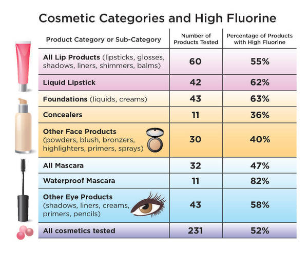 Cosmetic Categories