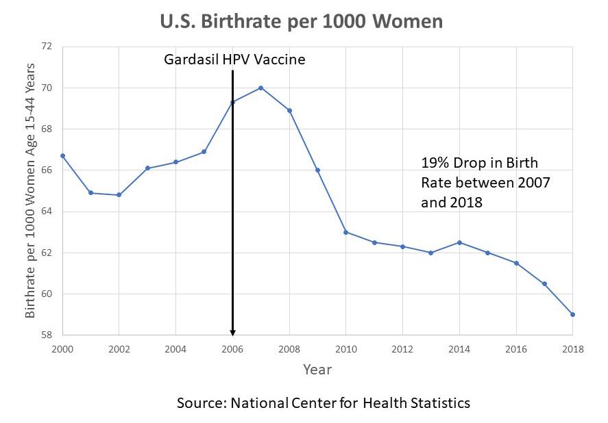 U.S. Birthrate per 1000 Women