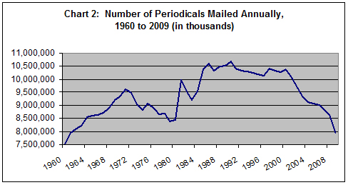 Periodicals delivered by the U.S. Postal Service by year