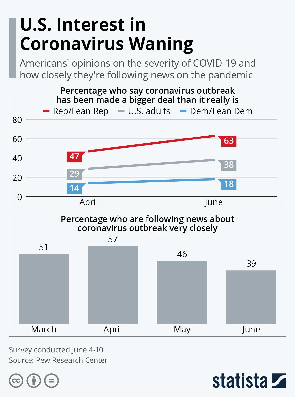 Infographic: U.S. Interest in Coronavirus Waning | Statista