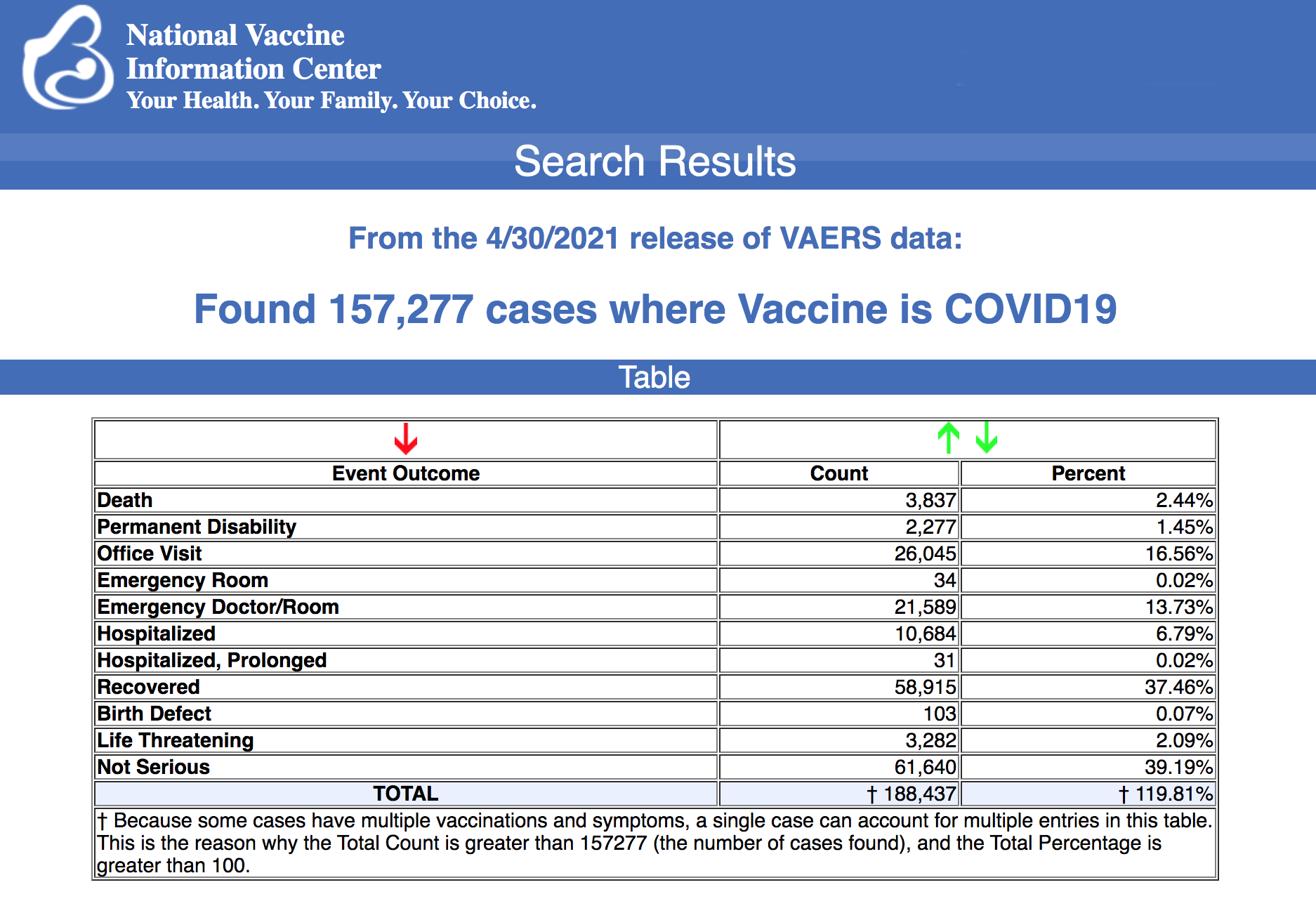 From the4/30/2021 release of VAERS data