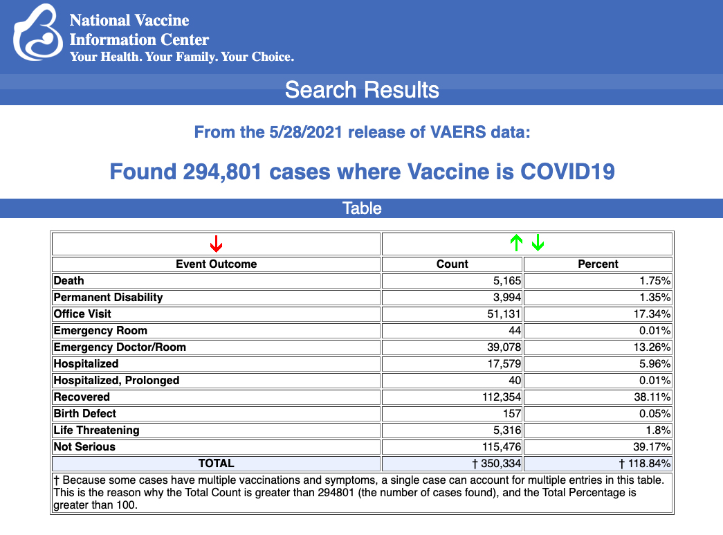 From the 5/28/21 release of VAERS data.